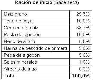 vacunos_engorde_racion_inicio