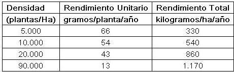 tunas_densidad_rendimineto