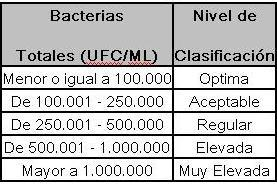 vacas_lecheras_conteo_total_de_bacterias